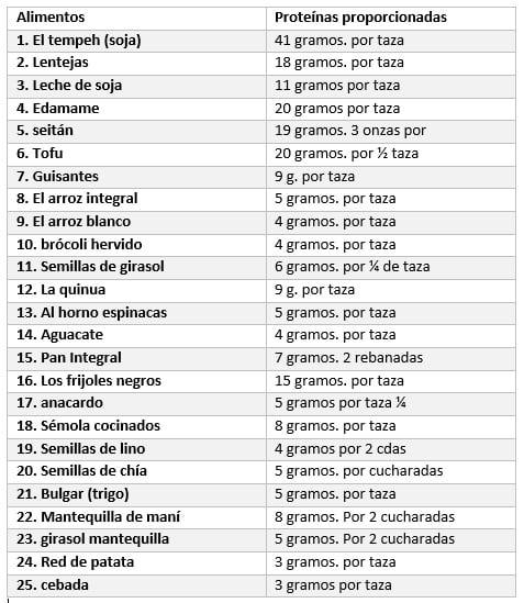 lista de alimentos con proteinas de vegetales