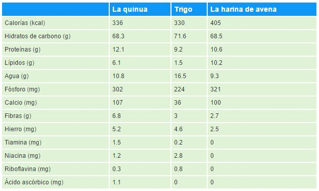beneficios de la quinua-tabla comparativa