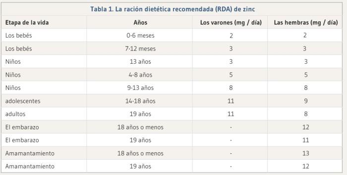 Recomendaciones diarias de zinc