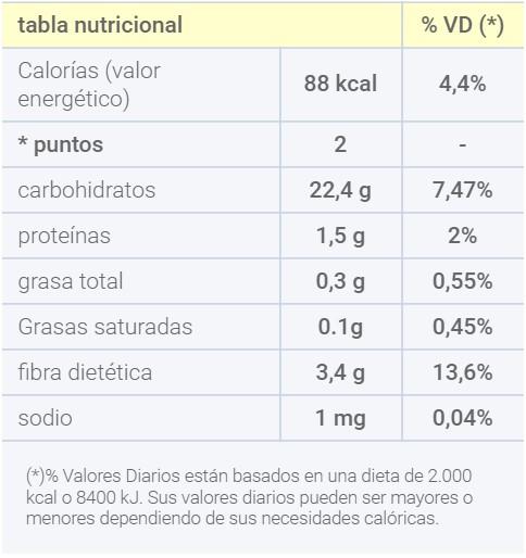 tabla nutricional chirimoya