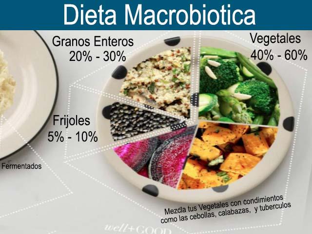 Dieta macrobiotica – Alimentos que conforman este tipo de alimentacion